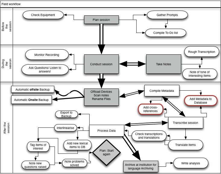 Example of Linguistic Fieldwork workflow