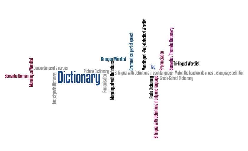 Dictionary Wordle