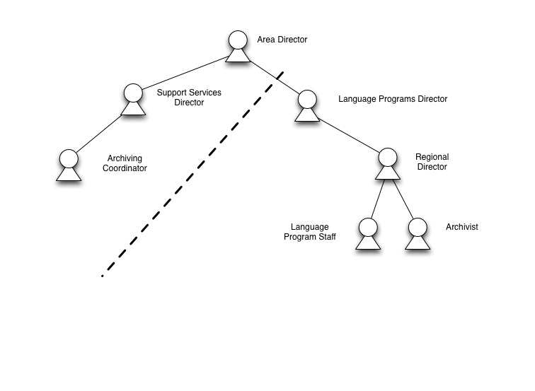 Organizational structure of Manpower in SIL Americas Area