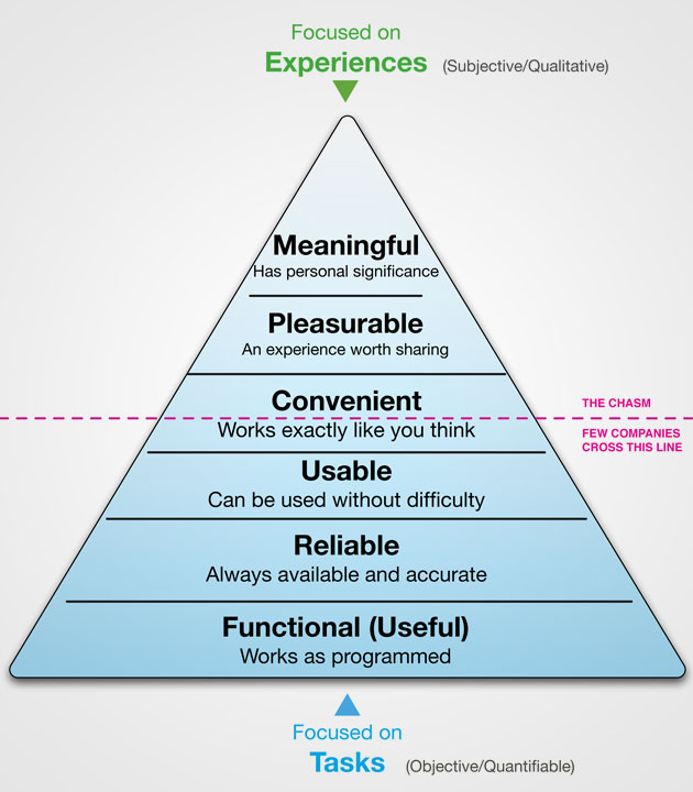 User Experience v.s Basic Needs