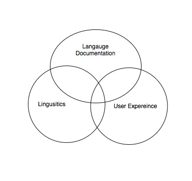 Vin diagram of Language Documentation, Linguistics and User Experience