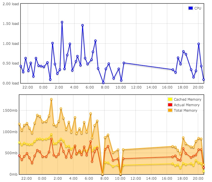 Screenshot 2013-12-22 at 8.43.29 PM- Dreamhost server going down