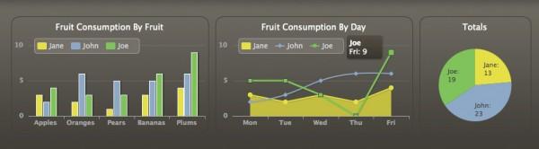 Highcharts Javascript charts