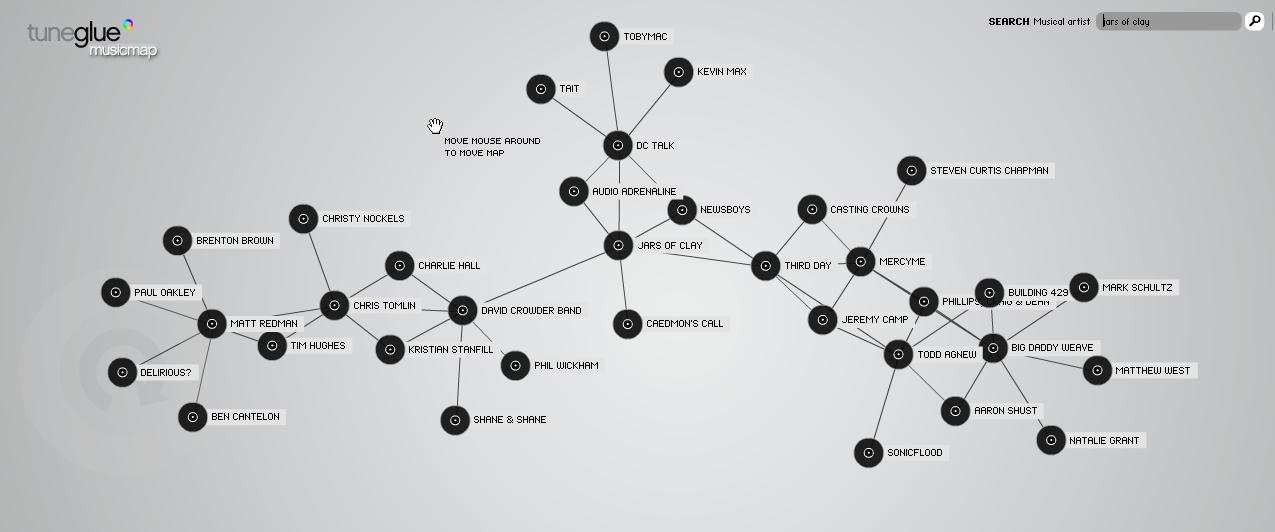 Music Artists Visualization