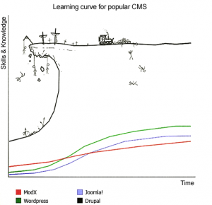 Drupal Learning Curve Text