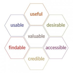 Peter Morville's Facets of the User Experience