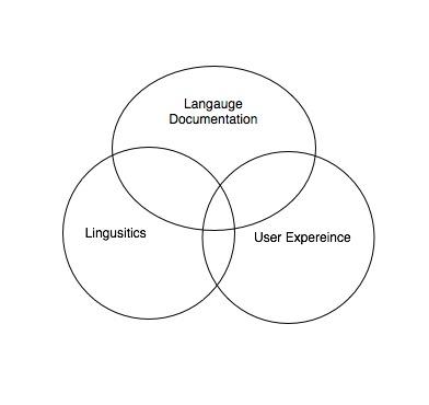 Vin diagram of Language Documentation, Linguistics and User Experience