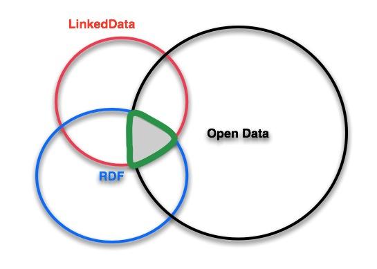 LinkedData RDF and Open Data